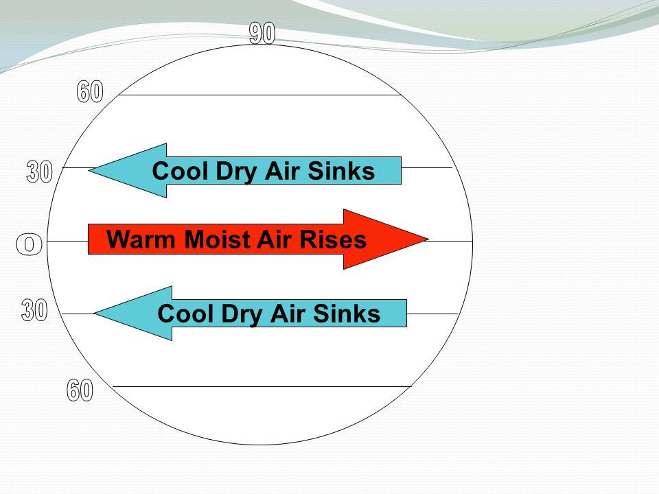 Cool Dry Air Sinks