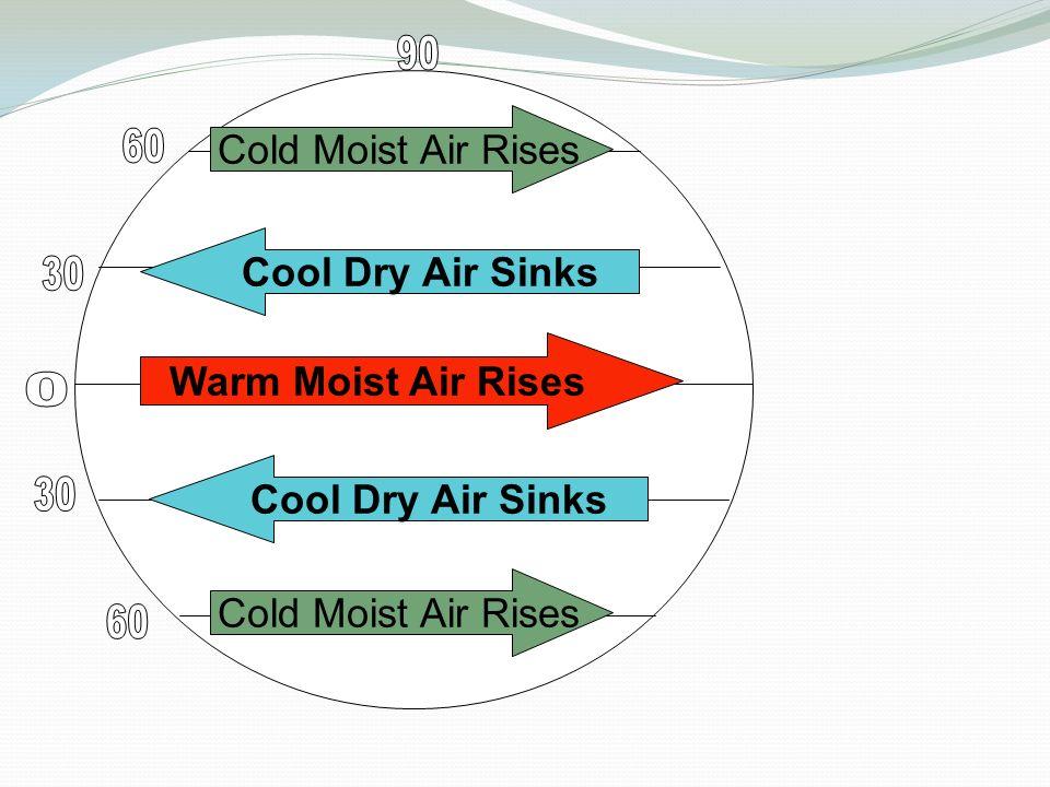 Warm Moist Air Rises Cool Dry Air Sinks Cold Moist Air Rises