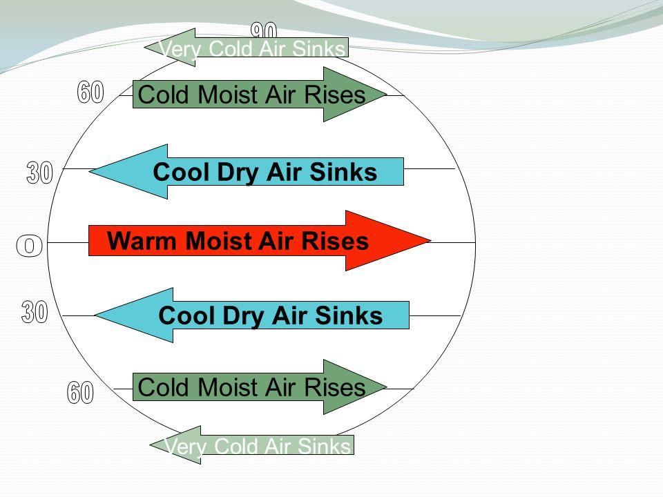 Warm Moist Air Rises Cool Dry Air Sinks Cold Moist Air Rises Very Cold Air Sinks