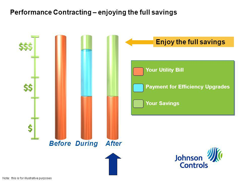 Your Utility Bill Payment for Efficiency Upgrades Your Savings Your Utility Bill Payment for Efficiency Upgrades Your Savings BeforeDuringAfter Perfor