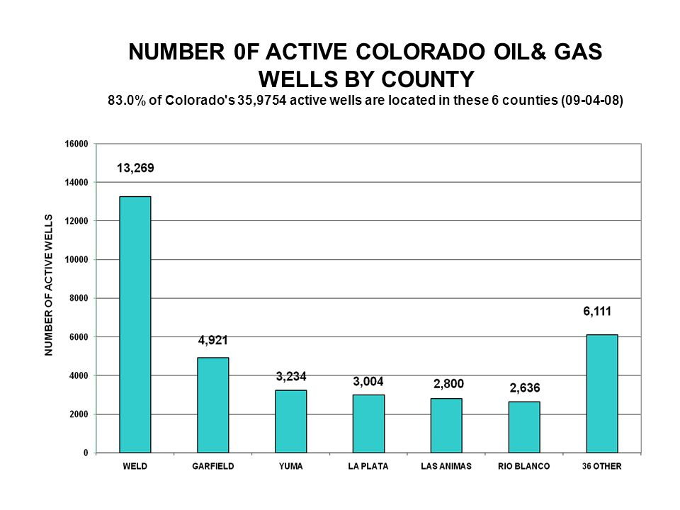NUMBER 0F ACTIVE COLORADO OIL& GAS WELLS BY COUNTY 83.0% of Colorado s 35,9754 active wells are located in these 6 counties (09-04-08)