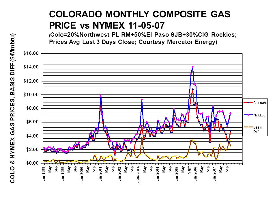 COLORADO MONTHLY COMPOSITE GAS PRICE vs NYMEX 11-05-07 ( Colo=20%Northwest PL RM+50%El Paso SJB+30%CIG Rockies; Prices Avg Last 3 Days Close; Courtesy Mercator Energy)