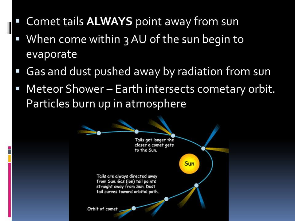 Comet tails ALWAYS point away from sun When come within 3 AU of the sun begin to evaporate Gas and dust pushed away by radiation from sun Meteor Showe