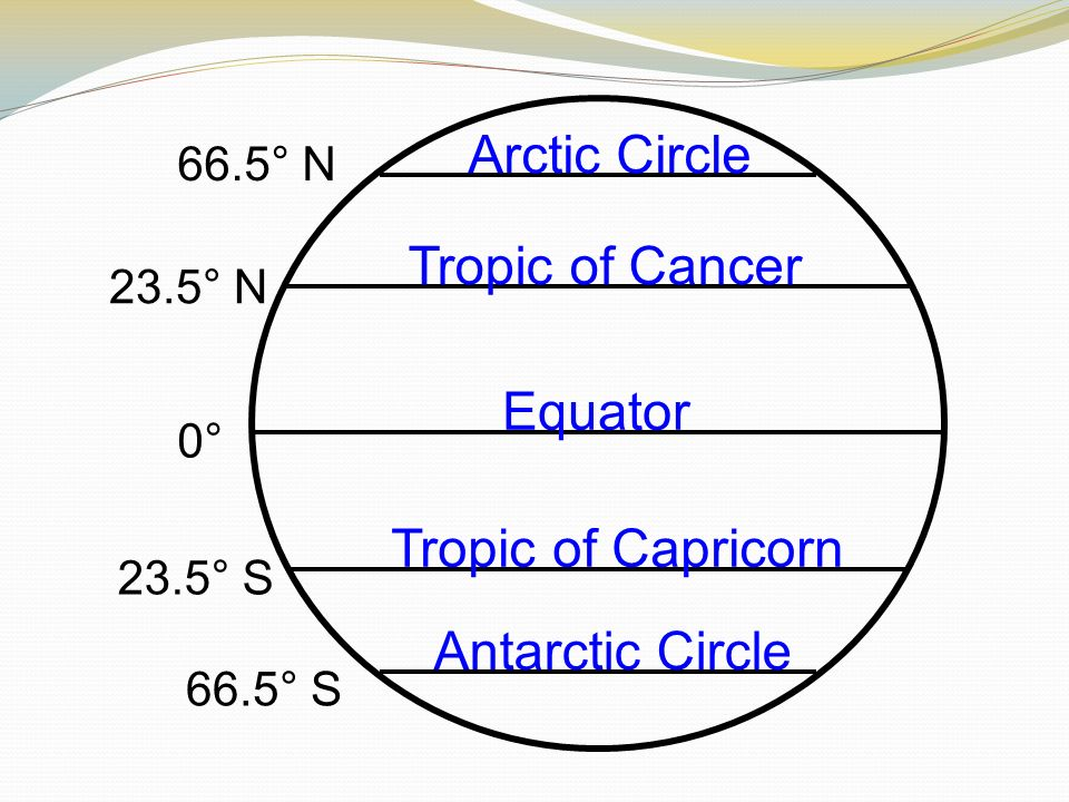 Equator Tropic of Capricorn Tropic of Cancer Arctic Circle Antarctic Circle 66.5° N 23.5° N 23.5° S 66.5° S 0°