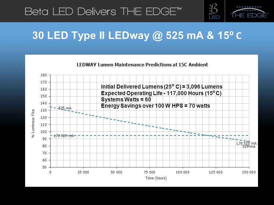 #title# 30 LED Type II LEDway @ 525 mA & 15 C