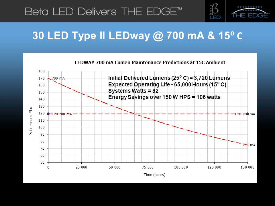 #title# 30 LED Type II LEDway @ 700 mA & 15 C