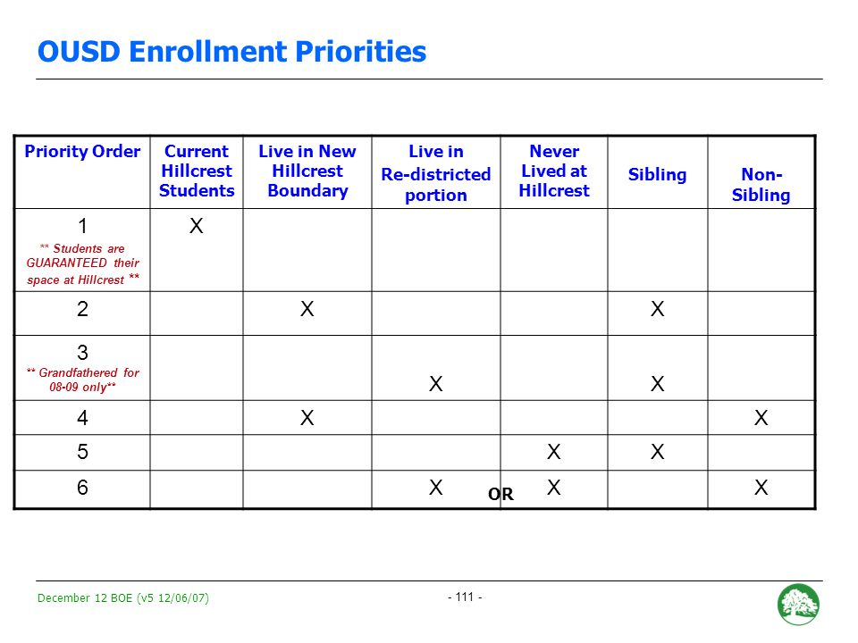 December 12 BOE (v5 12/06/07) - 110 - OUSD Enrollment Priorities Enrollment Priorities Neighborhood students Sibling Non-neighborhood Program Improvement neighborhood Open Lottery Enrollment Dates December 7 th, 8 th : Options Fair 1/15/08: Options forms due 3/1/08: Placement letters mailed 3/2/08-Ongoing: Appeals window