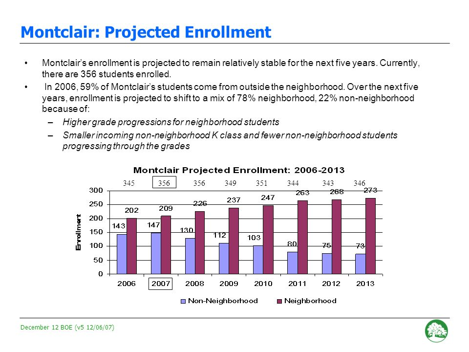 December 12 BOE (v5 12/06/07) - 120 - Montclair: Possible impact on incoming Kindergarten class Currently, approximately 23% of the Kindergarten class comes from outside the neighborhood The anticipated 7 additional neighborhood students would reduce the non-neighborhood seats to 7.