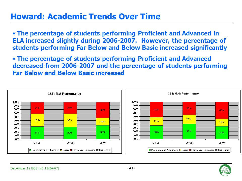 December 12 BOE (v5 12/06/07) - 42 - Howard: Academic Trends Over Time Howards API decreased by 50 points during the 2006-2007 school year to 672