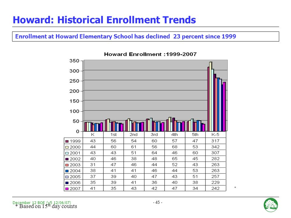 December 12 BOE (v5 12/06/07) - 44 - TIER A combination of Absolute Performance, Growth, and Achievement Gap data.