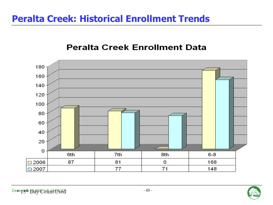 December 12 BOE (v5 12/06/07) - 48 - Peralta Creek: Academic Performance During the 2006-2007 school year, only 8% of students scored Proficient in English Language Arts and only 6% of students scored Proficient in Math