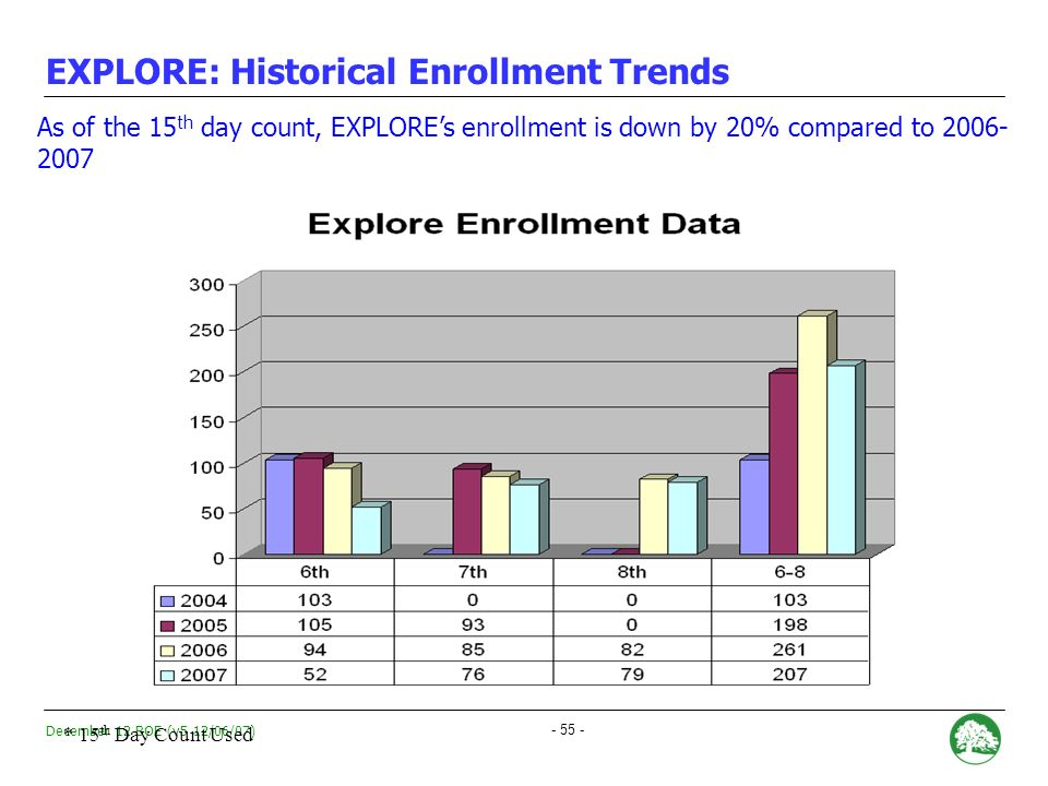 December 12 BOE (v5 12/06/07) - 54 - TIER A combination of Absolute Performance, Growth, and Achievement Gap data.