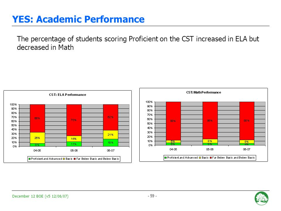 December 12 BOE (v5 12/06/07) - 58 - YES: Academic Performance YES API increased 90 points during 2006-2007