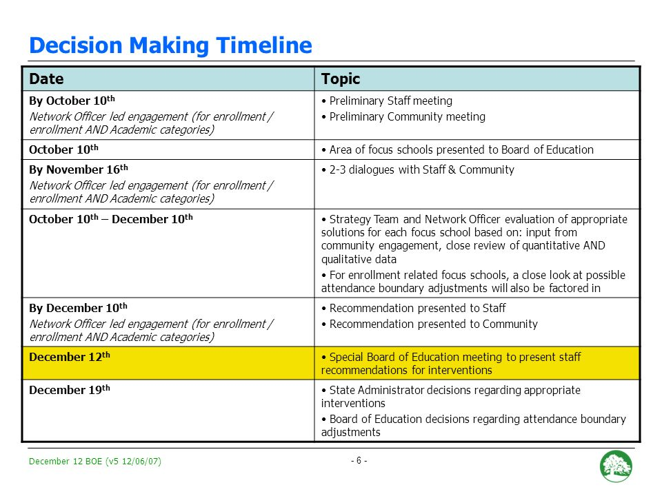 December 12 BOE (v5 12/06/07) - 5 - II. 2007-2008 Focus School Review Process