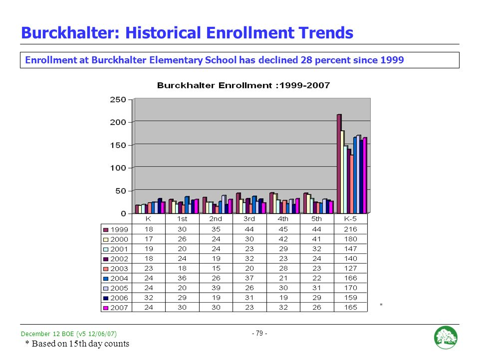 December 12 BOE (v5 12/06/07) - 78 - TIER A combination of Absolute Performance, Growth, and Achievement Gap data.