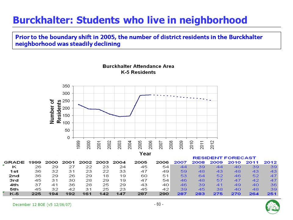 December 12 BOE (v5 12/06/07) - 79 - Burckhalter: Historical Enrollment Trends Enrollment at Burckhalter Elementary School has declined 28 percent since 1999 * * Based on 15th day counts