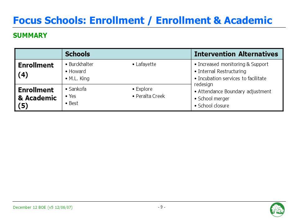December 12 BOE (v5 12/06/07) - 9 - Focus Schools: Enrollment / Enrollment & Academic SUMMARY SchoolsIntervention Alternatives Enrollment (4) Burckhalter Howard M.L.