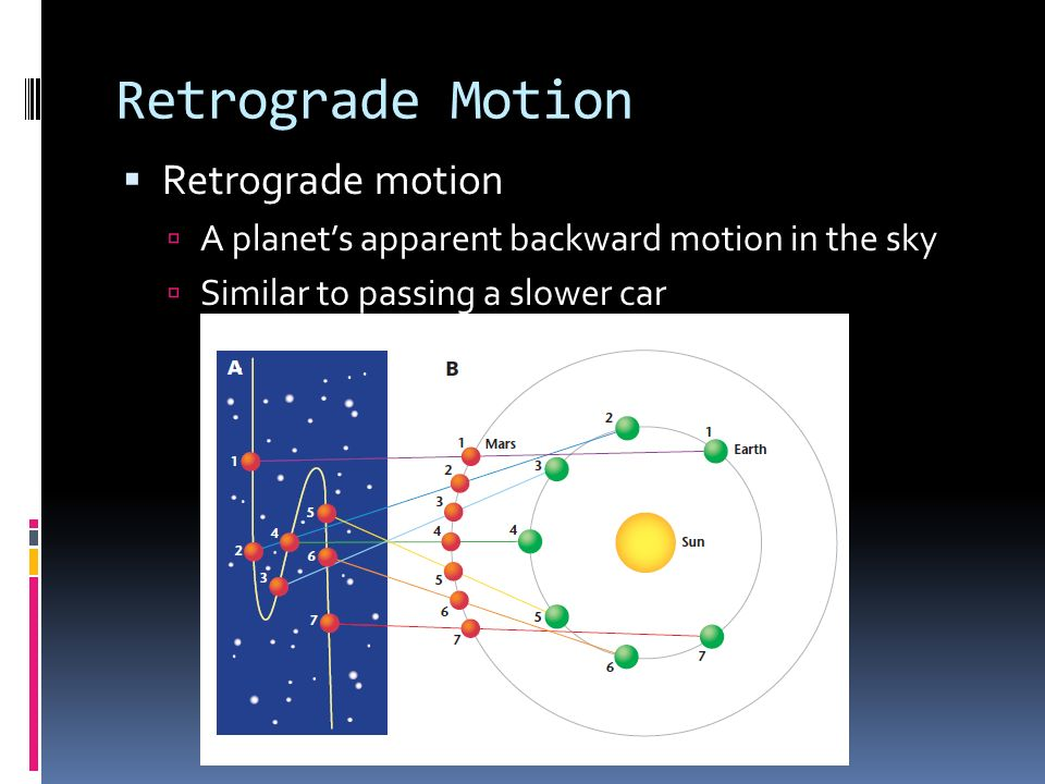 Retrograde Motion Retrograde motion A planets apparent backward motion in the sky Similar to passing a slower car