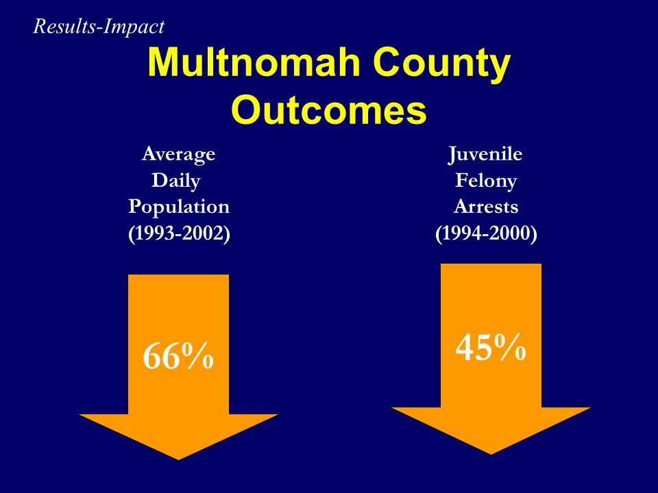 Multnomah County Outcomes 66% 45% Average Daily Population (1993-2002) Juvenile Felony Arrests (1994-2000) Results-Impact
