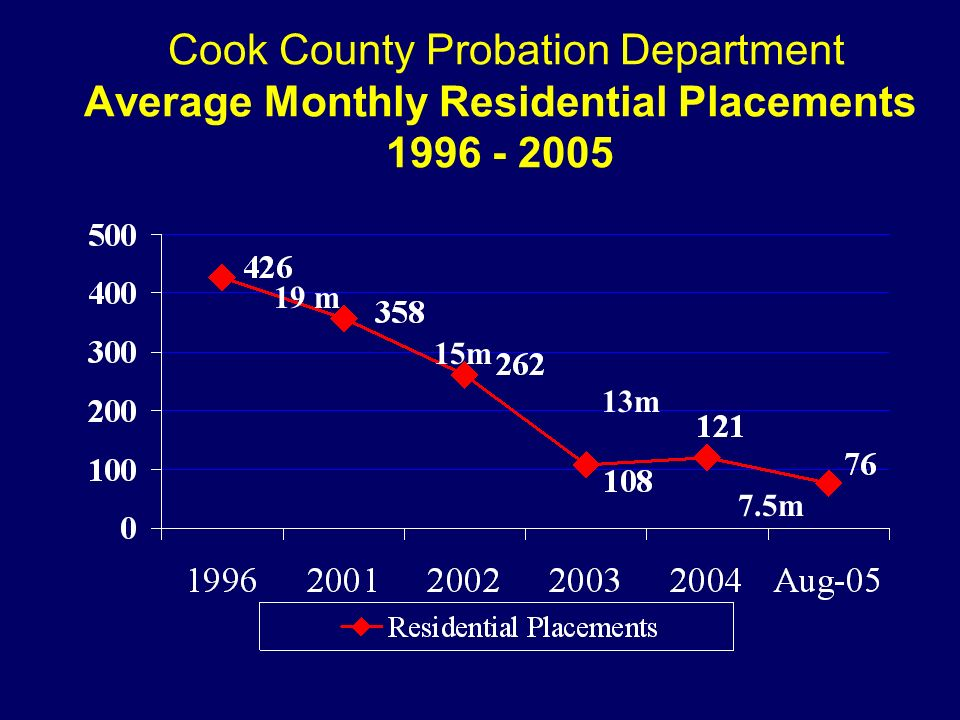 Cook County Probation Department Average Monthly Residential Placements 1996 - 2005 19 m 15m 13m 7.5m