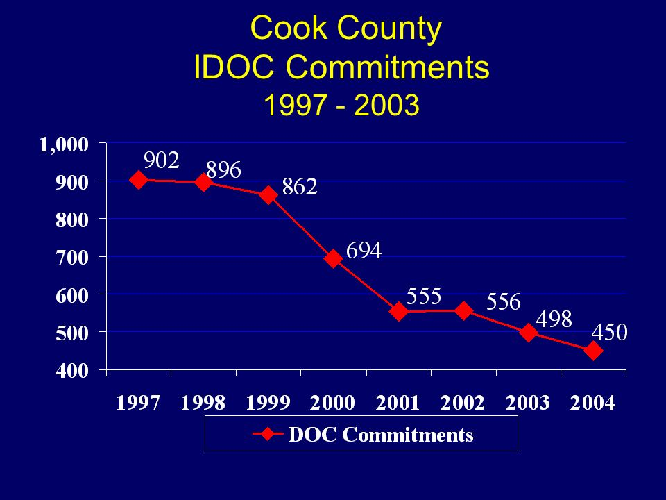 Cook County IDOC Commitments 1997 - 2003