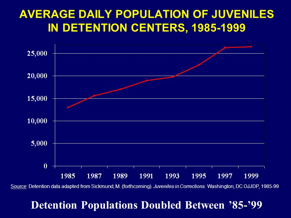 PERCENTAGE OF JUVENILES IN OVERCROWDED U.S.