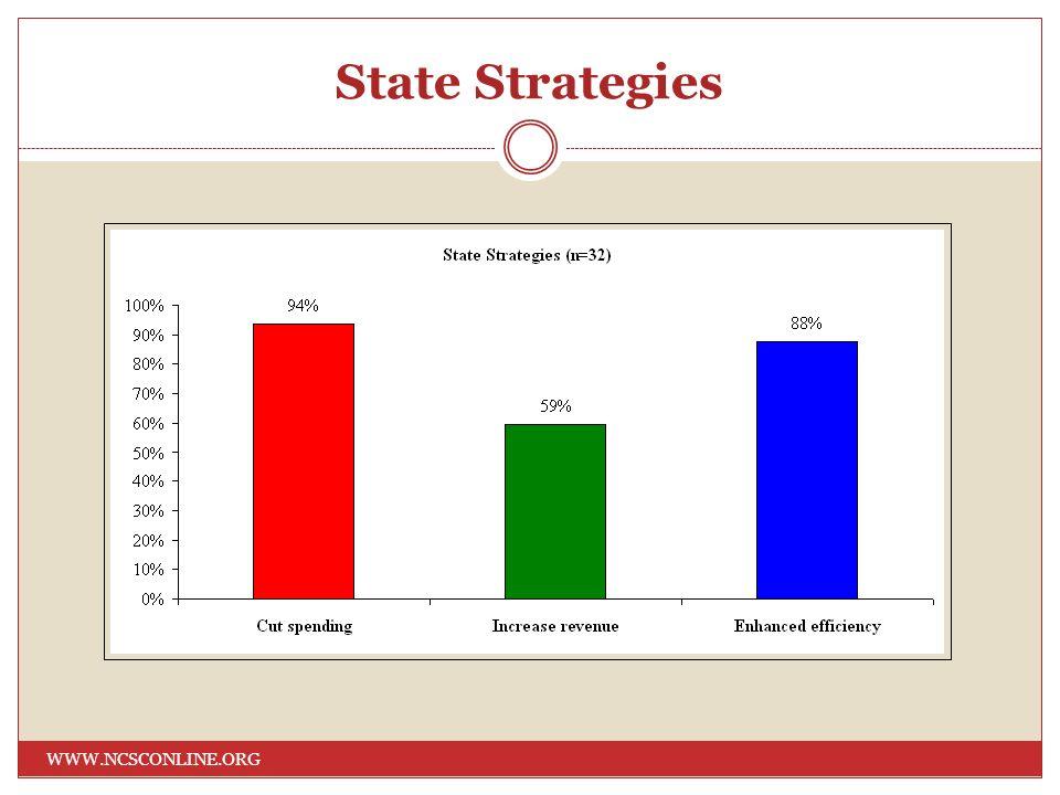 State Strategies WWW.NCSCONLINE.ORG