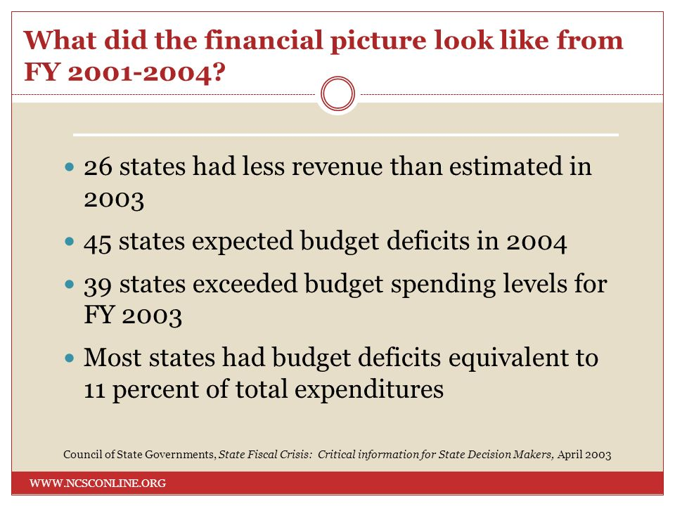What did the financial picture look like from FY 2001-2004? WWW.NCSCONLINE.ORG 26 states had less revenue than estimated in 2003 45 states expected bu