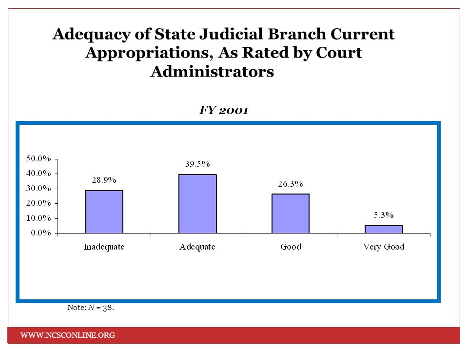 WWW.NCSCONLINE.ORG Adequacy of State Judicial Branch Current Appropriations, As Rated by Court Administrators FY 2001 Note: N = 38.