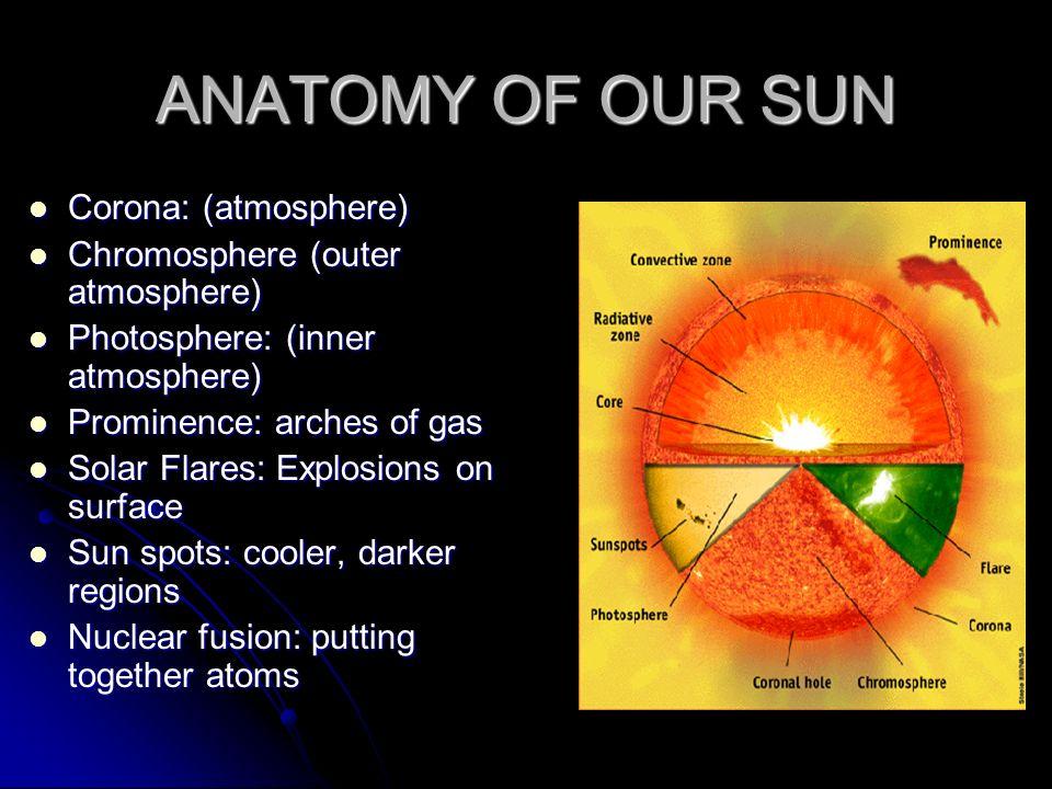 ANATOMY OF OUR SUN Corona: (atmosphere) Corona: (atmosphere) Chromosphere (outer atmosphere) Chromosphere (outer atmosphere) Photosphere: (inner atmos