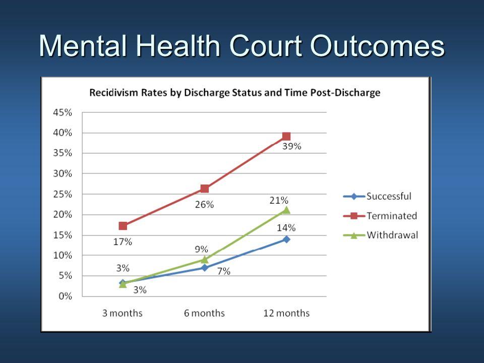 Mental Health Court Outcomes