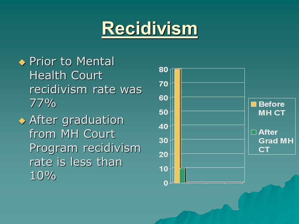 Recidivism Prior to Mental Health Court recidivism rate was 77% Prior to Mental Health Court recidivism rate was 77% After graduation from MH Court Pr
