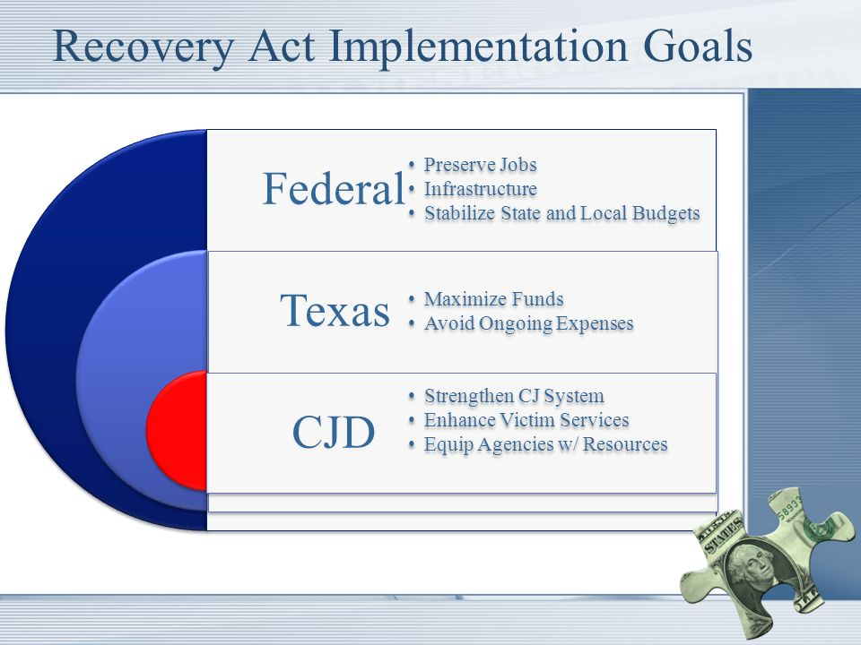 Recovery Act Implementation Goals Federal Texas CJD Preserve Jobs Infrastructure Stabilize State and Local Budgets Maximize Funds Avoid Ongoing Expenses Strengthen CJ System Enhance Victim Services Equip Agencies w/ Resources
