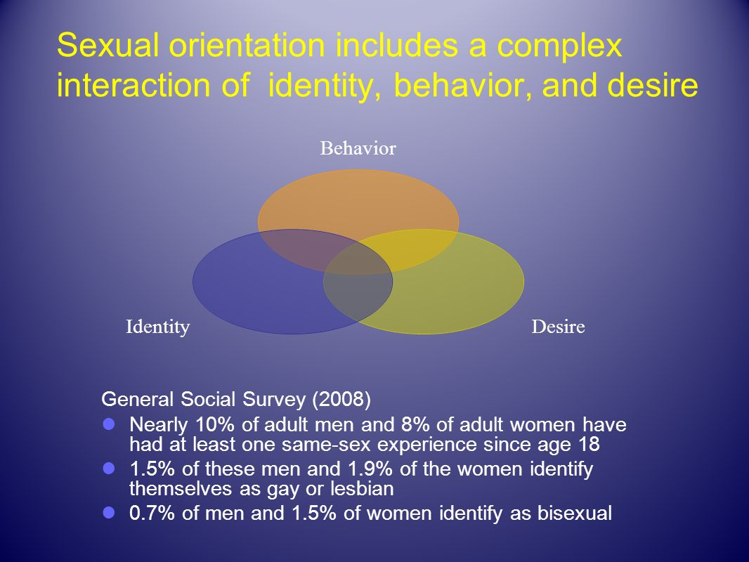 Sexual orientation includes a complex interaction of identity, behavior, and desire General Social Survey (2008) Nearly 10% of adult men and 8% of adu