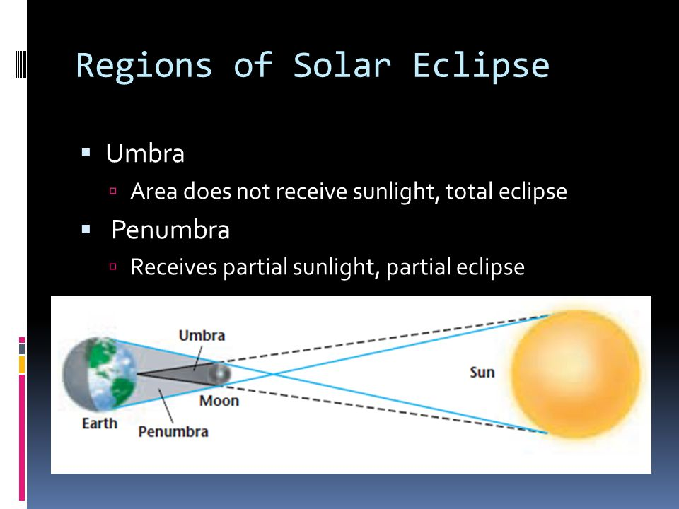 Regions of Solar Eclipse Umbra Area does not receive sunlight, total eclipse Penumbra Receives partial sunlight, partial eclipse