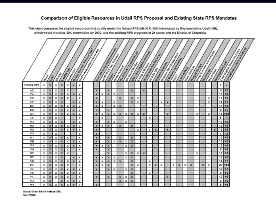 Affordability Rate Cap Utilities, Regulators, Legislators, Public concerned with open-ended cost of RPS/GPS Utilities, Regulators, Legislators, Public concerned with open-ended cost of RPS/GPS Affordability Rate Cap = 1% of utility revenues Affordability Rate Cap = 1% of utility revenues LBNL study (2006) of rate impact of RPSs across U.S.