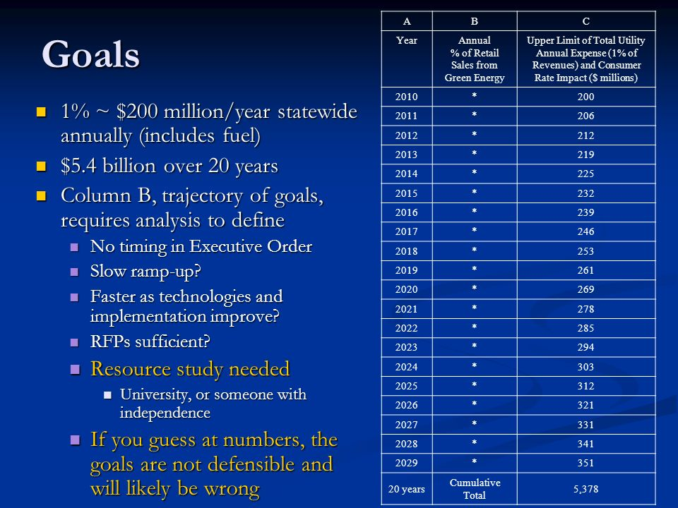 Goals 1% ~ $200 million/year statewide annually (includes fuel) 1% ~ $200 million/year statewide annually (includes fuel) $5.4 billion over 20 years $