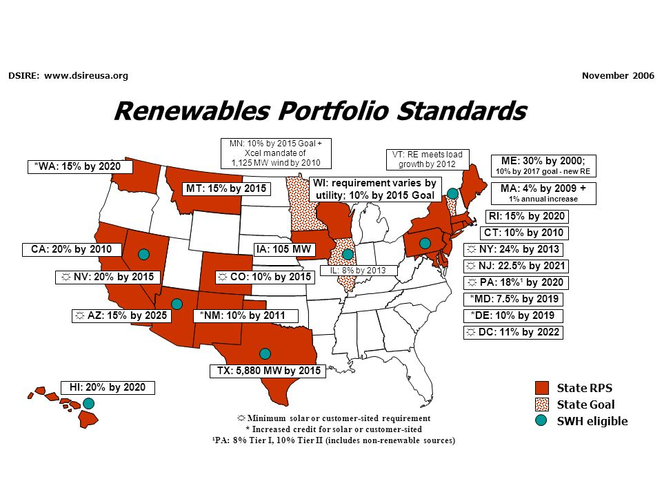 Renewables Portfolio Standards State Goal PA: 18%¹ by 2020 NJ: 22.5% by 2021 CT: 10% by 2010 MA: 4% by 2009 + 1% annual increase WI: requirement varies by utility; 10% by 2015 Goal IA: 105 MW MN: 10% by 2015 Goal + Xcel mandate of 1,125 MW wind by 2010 TX: 5,880 MW by 2015 *NM: 10% by 2011 AZ: 15% by 2025 CA: 20% by 2010 NV: 20% by 2015 ME: 30% by 2000; 10% by 2017 goal - new RE State RPS *MD: 7.5% by 2019 Minimum solar or customer-sited requirement * Increased credit for solar or customer-sited ¹PA: 8% Tier I, 10% Tier II (includes non-renewable sources) HI: 20% by 2020 RI: 15% by 2020 CO: 10% by 2015 DC: 11% by 2022 DSIRE: www.dsireusa.org November 2006 NY: 24% by 2013 MT: 15% by 2015 *DE: 10% by 2019 IL: 8% by 2013 VT: RE meets load growth by 2012 SWH eligible *WA: 15% by 2020