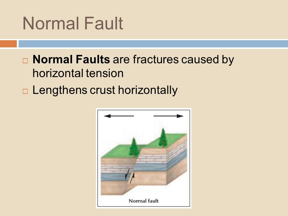 Normal Fault Normal Faults are fractures caused by horizontal tension Lengthens crust horizontally
