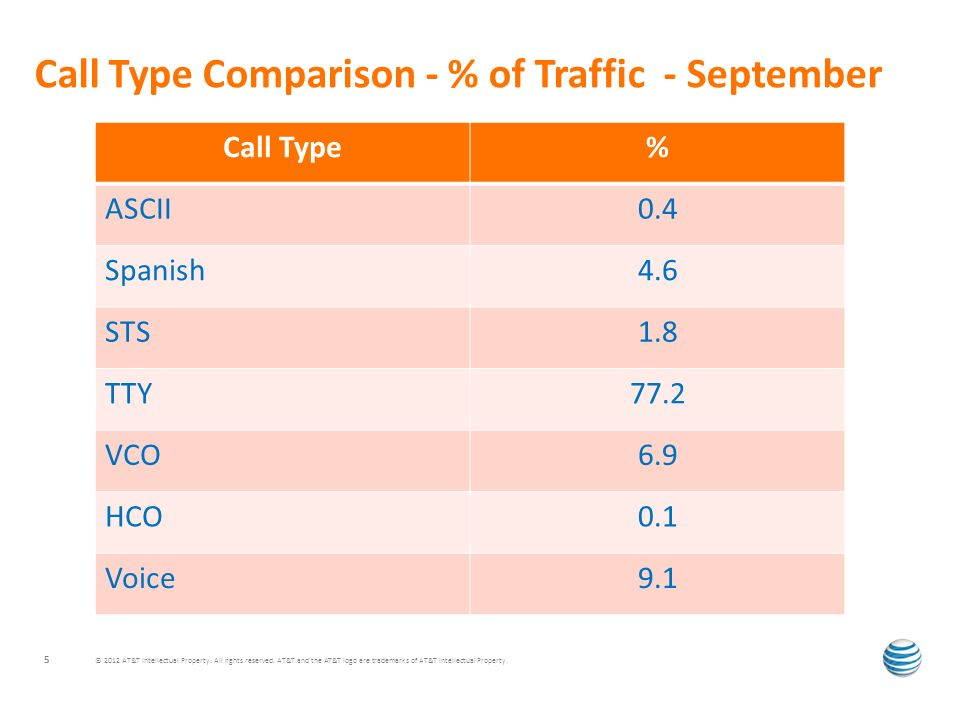 Call Type Comparison - % of Traffic - September © 2012 AT&T Intellectual Property.