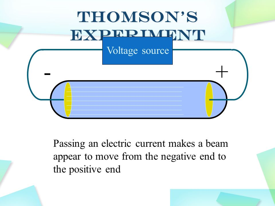 Voltage source -+ Passing an electric current makes a beam appear to move from the negative end to the positive end