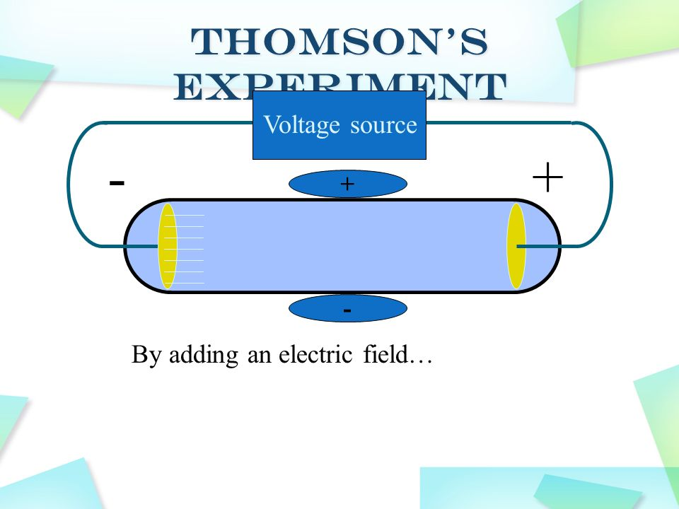 Voltage source -+ By adding an electric field…