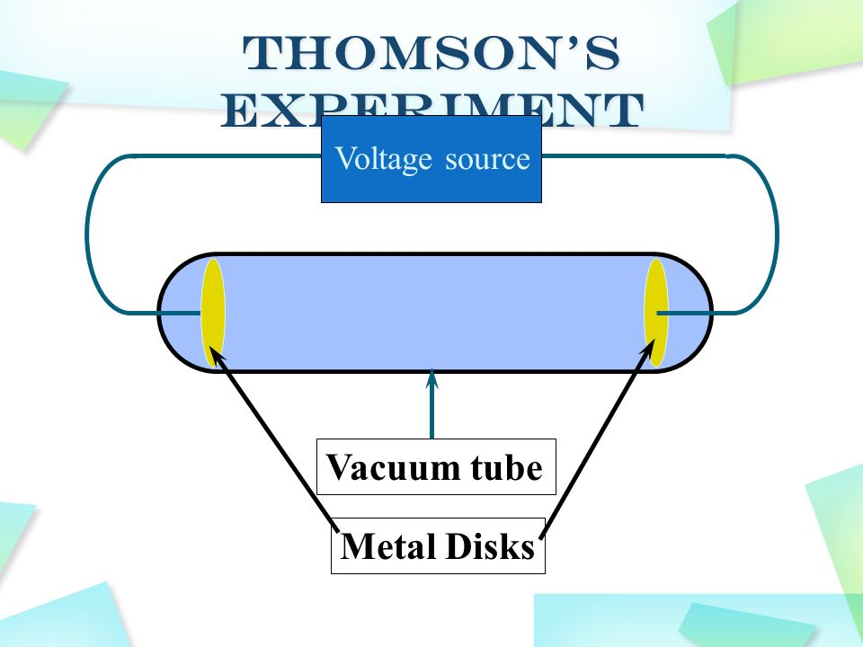 In 1897, Thompson discovered the first component part of the atom: the electron, a particle with a negative electric charge. In 1904, he proposed an i