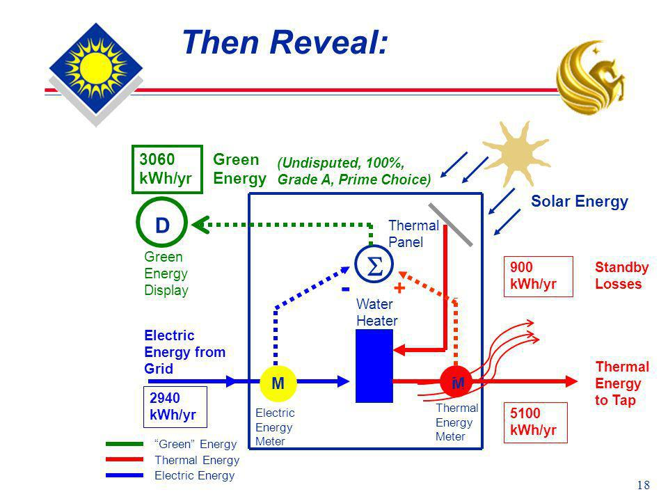 18 Then Reveal: Solar Energy Thermal Energy to Tap Thermal Energy Electric Energy Water Heater Thermal Panel MM Thermal Energy Meter Electric Energy M