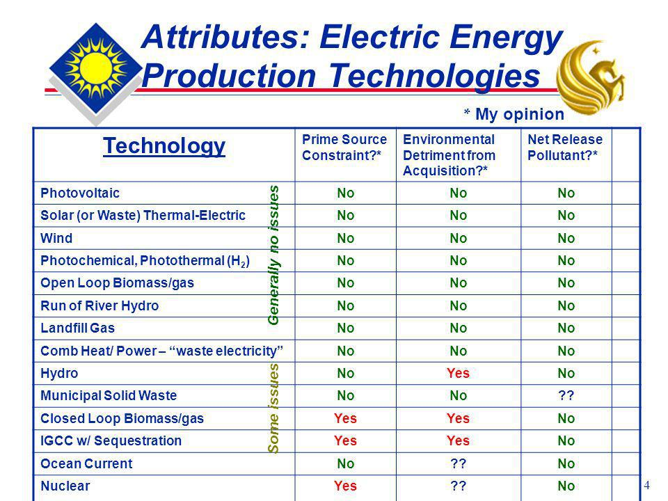 4 Attributes: Electric Energy Production Technologies Technology Prime Source Constraint?* Environmental Detriment from Acquisition?* Net Release Poll