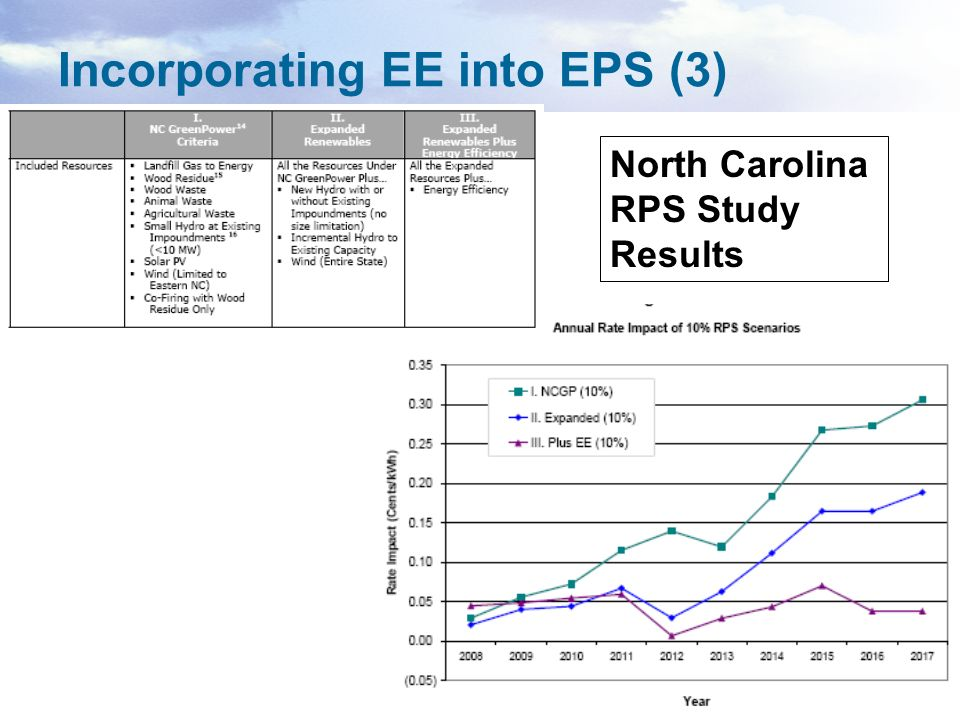 16 Incorporating EE into EPS (3) North Carolina RPS Study Results