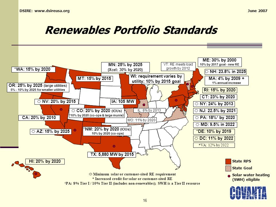 16 Renewables Portfolio Standards State Goal PA: 18%¹ by 2020 NJ: 22.5% by 2021 CT: 23% by 2020 MA: 4% by 2009 + 1% annual increase WI: requirement varies by utility; 10% by 2015 goal IA: 105 MW MN: 25% by 2025 (Xcel: 30% by 2020) TX: 5,880 MW by 2015 *NM: 20% by 2020 (IOUs) 10% by 2020 (co-ops) AZ: 15% by 2025 CA: 20% by 2010 NV: 20% by 2015 ME: 30% by 2000 10% by 2017 goal - new RE State RPS Minimum solar or customer-sited RE requirement * Increased credit for solar or customer-sited RE ¹PA: 8% Tier I / 10% Tier II (includes non-renewables); SWH is a Tier II resource HI: 20% by 2020 RI: 15% by 2020 CO: 20% by 2020 (IOUs) *10% by 2020 (co-ops & large munis ) DC: 11% by 2022 DSIRE: www.dsireusa.org June 2007 NY: 24% by 2013 MT: 15% by 2015 *DE: 10% by 2019 IL: 8% by 2013 VT: RE meets load growth by 2012 Solar water heating (SWH) eligible *WA: 15% by 2020 MD: 9.5% in 2022 NH: 23.8% in 2025 OR: 25% by 2025 (large utilities) 5% - 10% by 2025 for smaller utilities *VA: 12% by 2022 MO: 11% by 2020