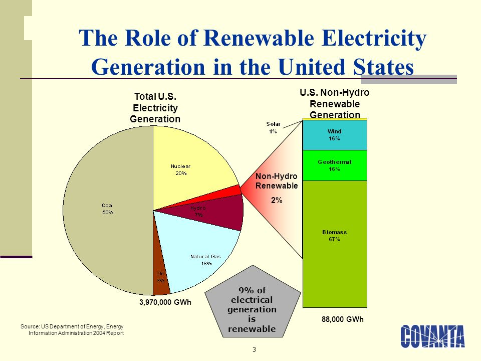 3 Total U.S. Electricity Generation U.S. Non-Hydro Renewable Generation 3,970,000 GWh The Role of Renewable Electricity Generation in the United State