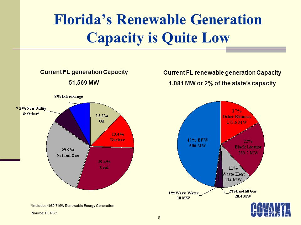 8 Floridas Renewable Generation Capacity is Quite Low *Includes 1080.7 MW Renewable Energy Generation Source: FL PSC Current FL generation Capacity 51,569 MW Current FL renewable generation Capacity 1,081 MW or 2% of the states capacity