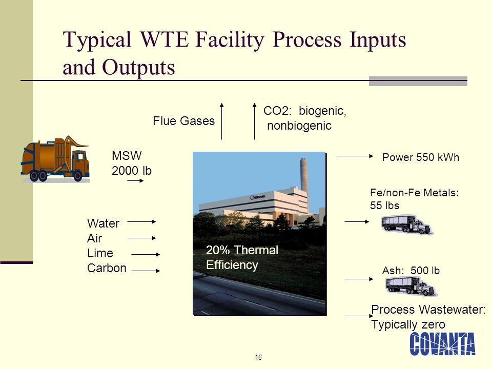 16 Typical WTE Facility Process Inputs and Outputs MSW 2000 lb CO2: biogenic, nonbiogenic Fe/non-Fe Metals: 55 lbs Ash: 500 lb 20% Thermal Efficiency Power 550 kWh Flue Gases Water Air Lime Carbon Process Wastewater: Typically zero